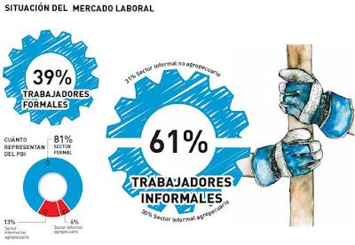 situación-del-mercado-laboral-peruano