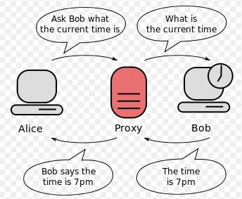 how proxy works
