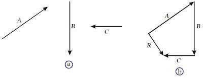 resultan beberapa vektor dengan metode poligon