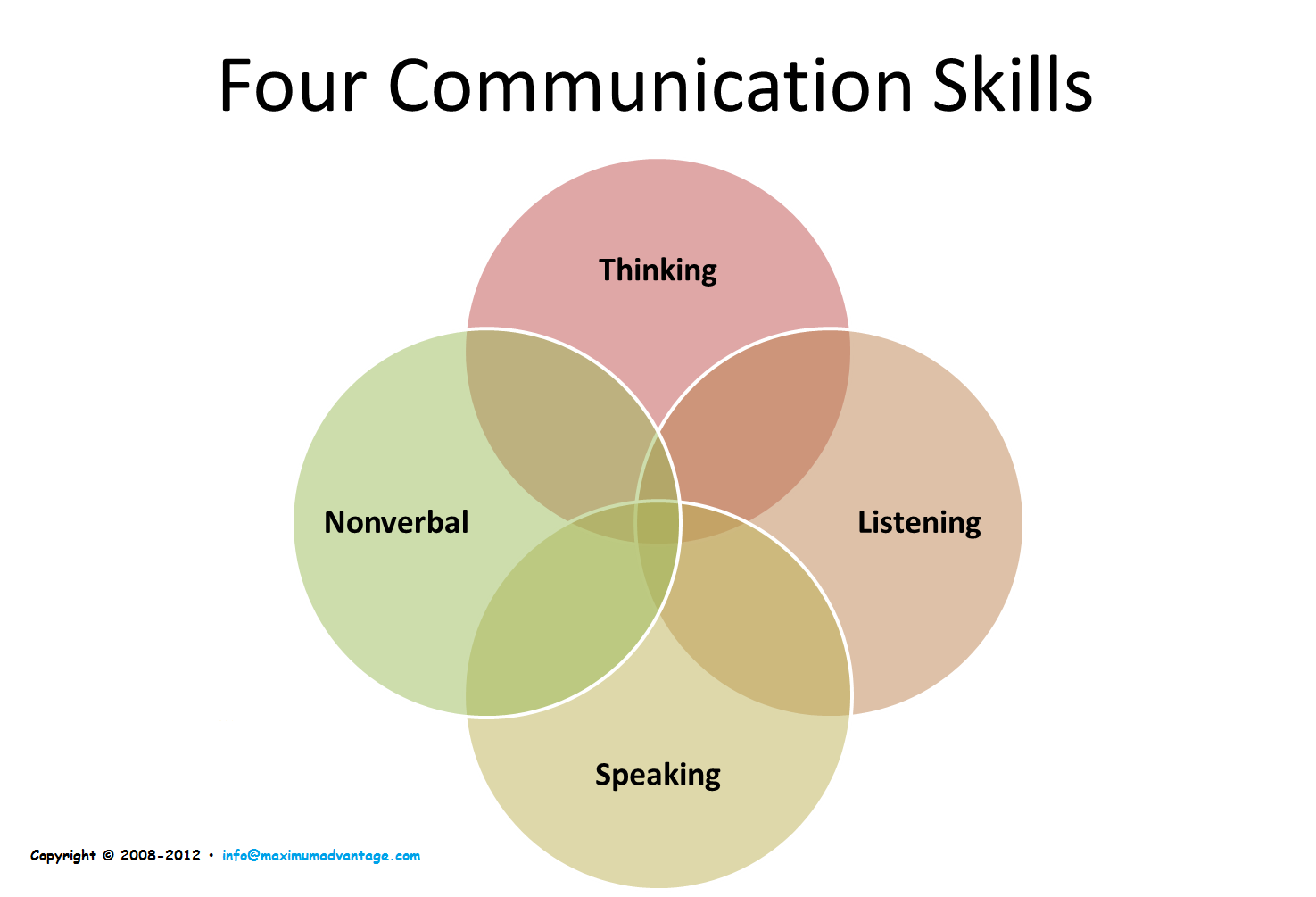 comm skills Communication skills at the top of the list for potential employees during an interview, for example, employers are impressed by a job candidate who answers questions.