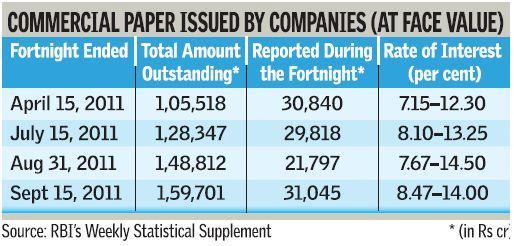 short term commercial paper