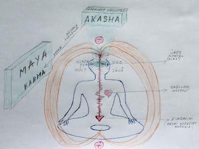 spirituális polaritás : akasha, maya, karma és a szellem központ