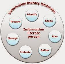 http://olxia.blogspot.com/2014/09/pentingnya-information-literacy-untuk.html