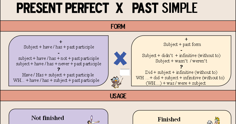 Keep your English alive!: PAST SIMPLE vs. PRESENT PERFECT