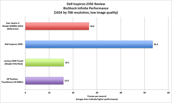тест-сравнение моноблока DELL Inspiron 2350