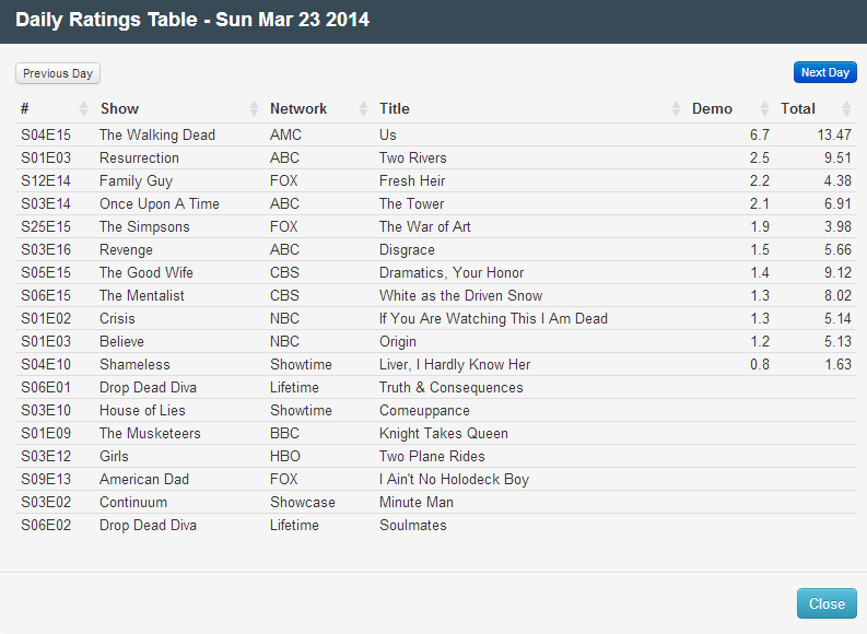 Final Adjusted TV Ratings for Sunday 23rd March 2014