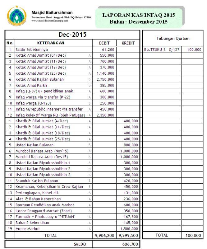 Laporan Keuangan Dkm Baiturrahman Masjid Baiturrahman