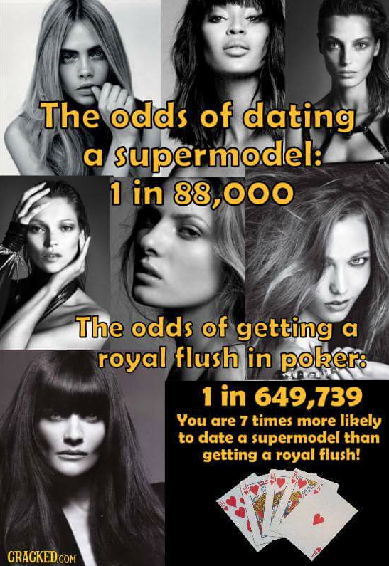 Chances of dating a supermodel