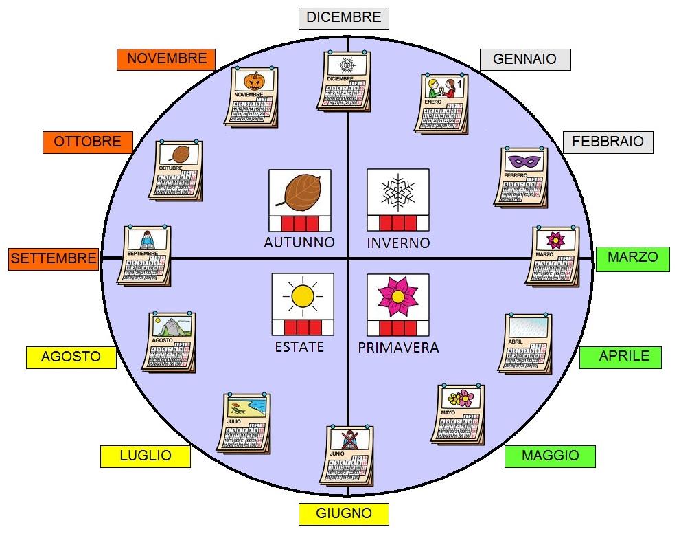 Fabuleux comuniCAAzione: La ruota dei mesi e delle stagioni CQ21