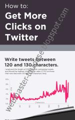 Infographie qui explique comment avoir plus de clic sur Twitter