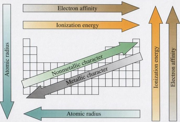 Chemistry 11 April 2012 – Ionization Energy Chart Template