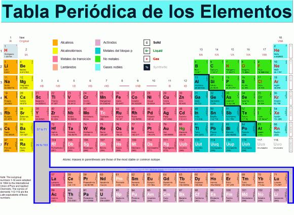 Curiosidades de la tabla periodica tabla periodica se descubrieron nuevos elementos muchos de ellos nombrados por el color de sus lneas espectrales caractersticas cesio cs del latn caesus azul urtaz Image collections