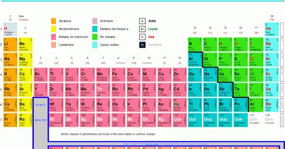 Curiosidades de la tabla periodica tabla periodica urtaz Gallery
