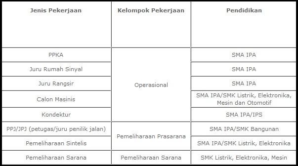 loker sma, lowongan SMK, Info kerja BUMN, Karir BUMN terbaru