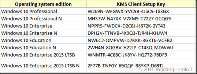 Windows 10 keys activation keys for Window 10 pro product key