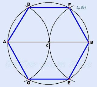 Construção de um hexágono regular inscrito em uma circunferência.