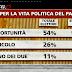 Il Movimento 5 Stelle ed i nuovi parlamentari l'opinione degli italiani