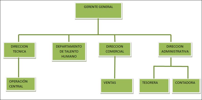 los organigrama: