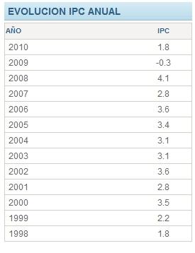 ipc anual 2006: