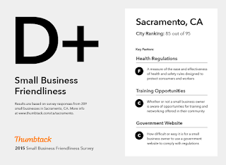 Survey Finds California's Economic Environment Will be Tough Sell For Elk Grove's 25,000 Job Goal