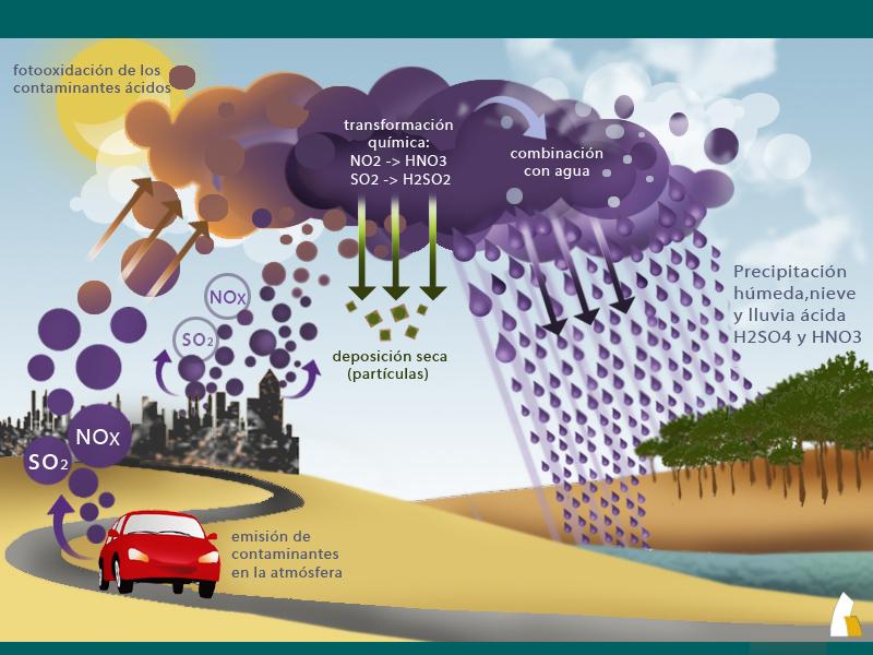 definicion nitrogeno: