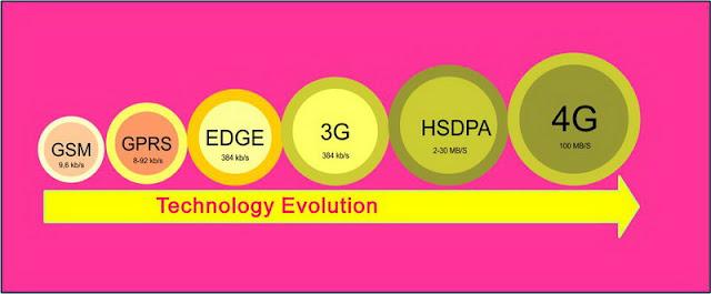 Pengertian Jaringan GPRS, EDGE, UMTS, HSDPA, 3G dan 4G