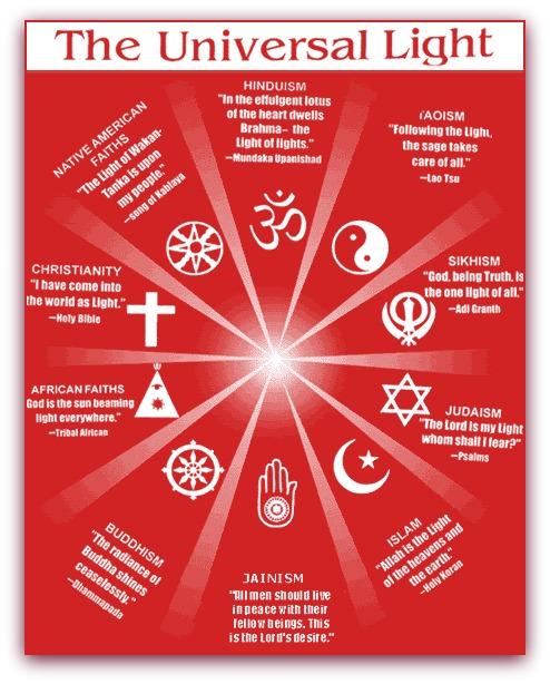 """Imagem com a descrição como cada religião """"enxerga"""" a Luz de Deus."""