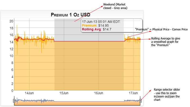 premium_chart.jpg