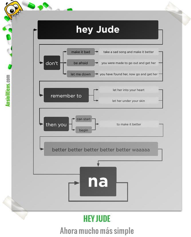 Chiste de Música Hey Jude de los Beatles