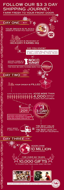 Hickory Farms Infographic