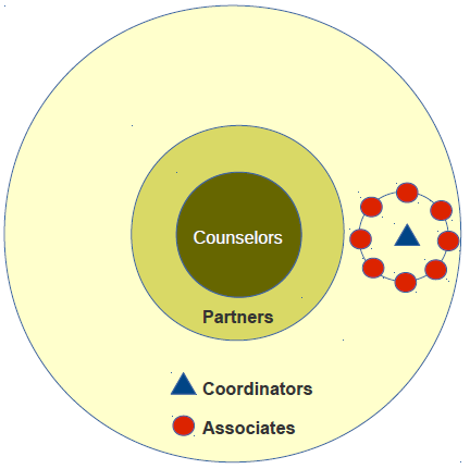 Three concentric circles in SEMCO: administration (Counselors), leaders of business units (Partners), and everyone else (Associates).