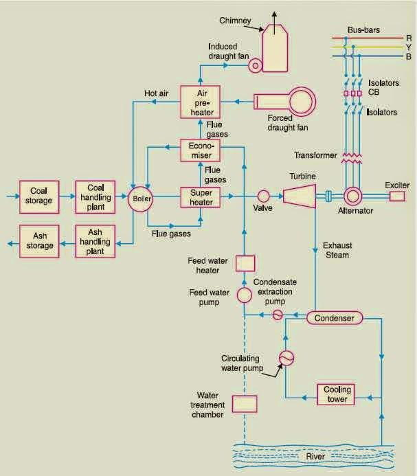 SCHEMATIC    ARRANGEMENT OF STEAM    POWER    STATION  ENGINEERING