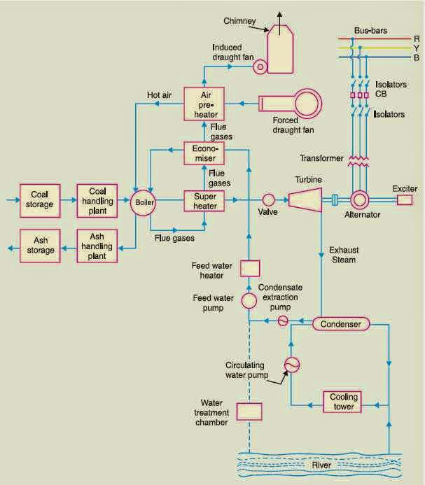 Schematic Arrangement Of Steam Power Station Engineering Articles