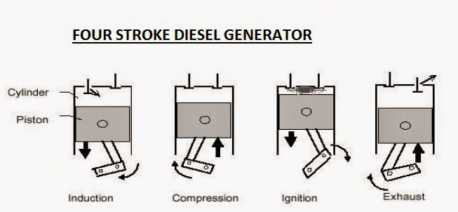Four Cycle Engine Diagram on four cycle engine animation, aircraft air cycle machine diagram, diesel cycle diagram, four cycle engine operation, four cycles of a diesel engine, four cylinder engine diagram, p v cycle engine diagram, four stroke, four cycle engine cutaway, theory 4 cycle engine diagram, four functioning srtoke motor diagram, four cycle engine theory, four cycle oil, atkinson cycle diagram,