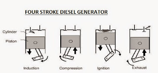 Diesel generator working; DG four Stroke