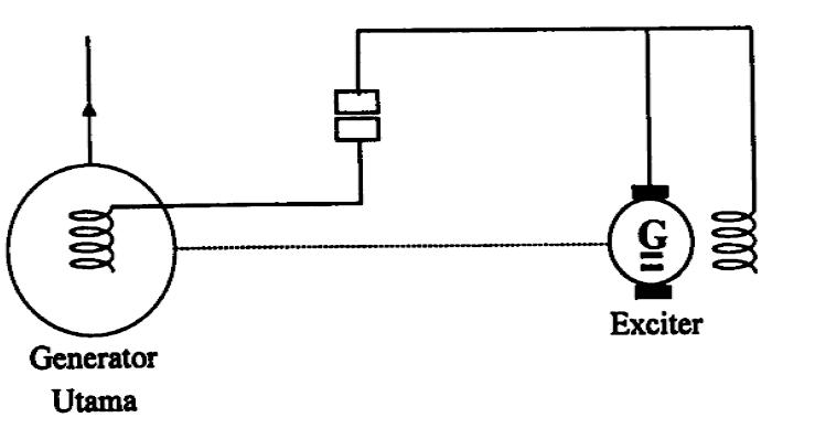 Diagram Prinsip Sistem Eksitasi Dinamik Dengan Eksiter