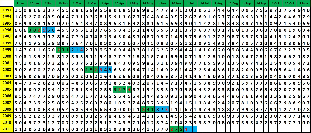 Thailand Lottery Tips http://thai-lottery-tips-pattern-programming.blogspot.com/2011/06/thai-lottery-tips-for-july-01-2011-draw.html
