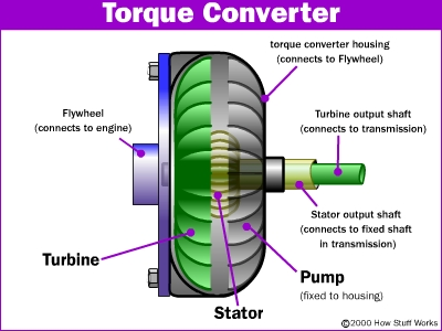 Transmission Torque Converter on p28 wiring schematic