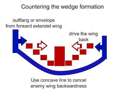 Wedge-Formation-counter.JPG