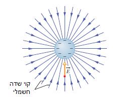 קוי שדה חשמלי סביב כדור טעון מטען שלילי