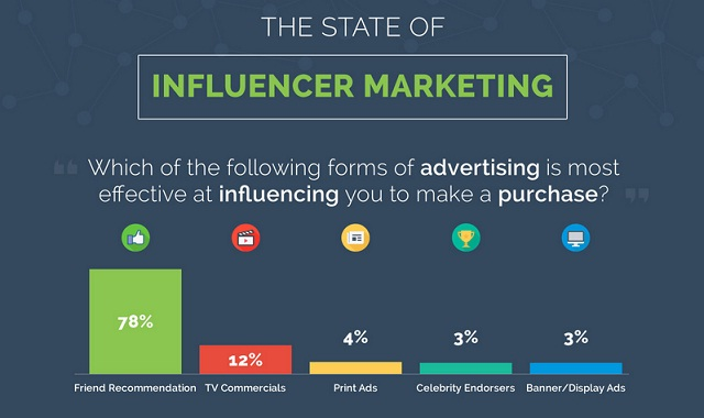 Image: The State of Influencer Marketing #infographic