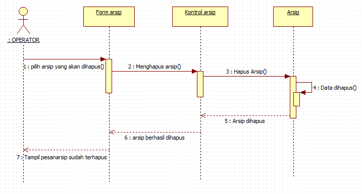 Tutorial kampus kumpulan tutorial sequence diagram operator menghapus arsip ccuart Image collections