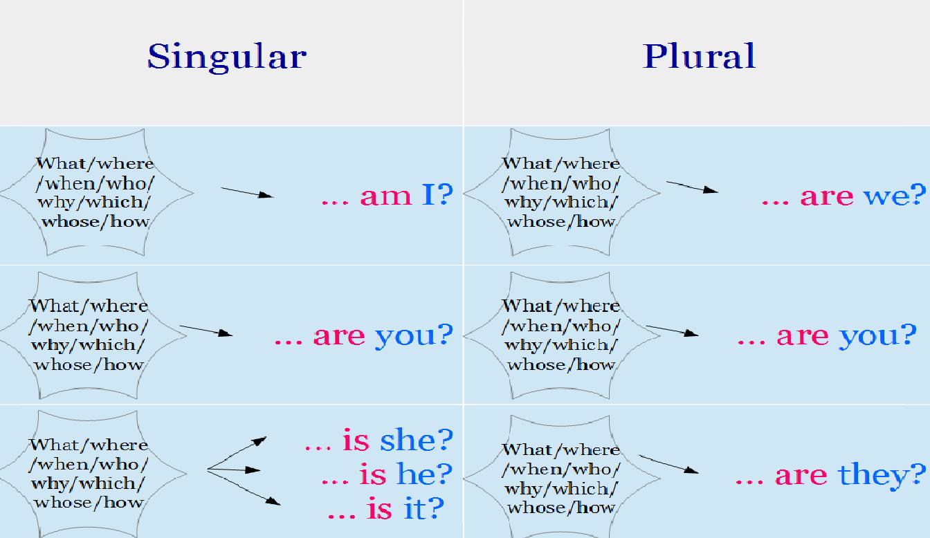 esl worksheets grammar on pinterestquestions tag question english ...
