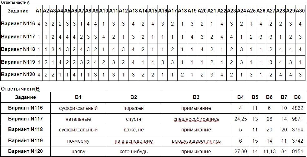тесты с ответами по русскому языку 8 класс: