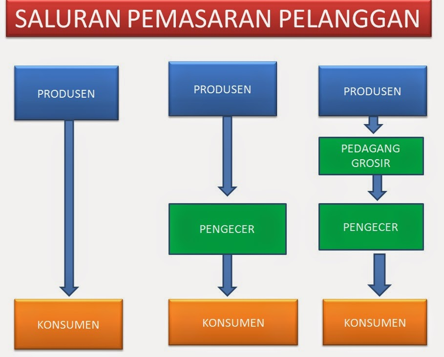 jalur distribusi konvensional