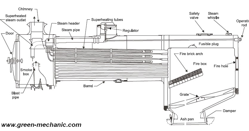 Locomotive boiler – Labeled Diagram Of A Steam Engine