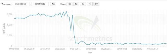 Grafik blog yang terkena sanksi Google karena membeli link