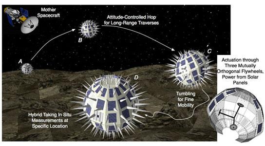 Hedgehogs el robot para explorar Fobos