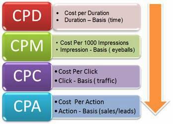Our Measurement: CPM