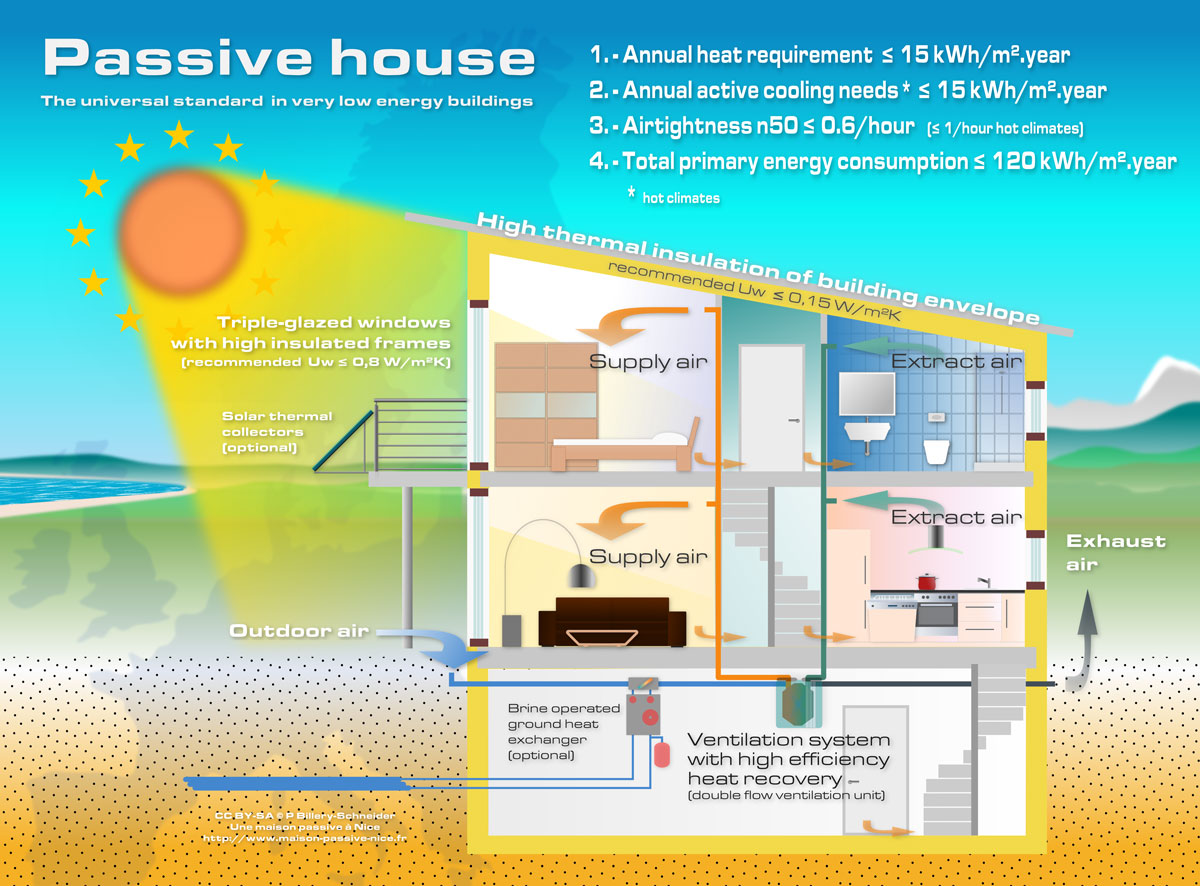 Passive House Ventilation System : Luke hands passive